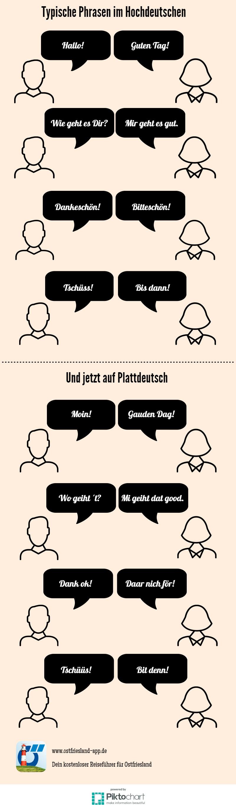 Sprachführer Plattdeutsch